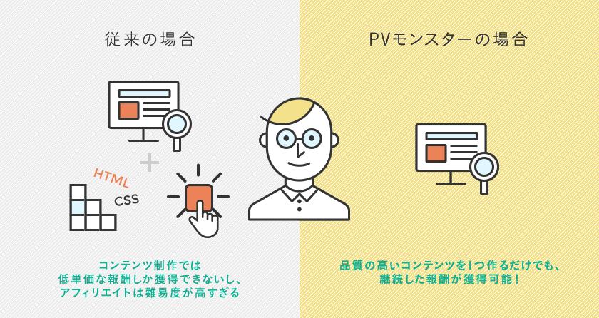 ネット副業 PVモンスター