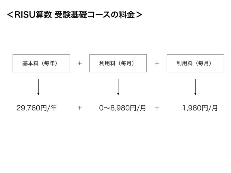RISU算数の受験基礎コースの料金