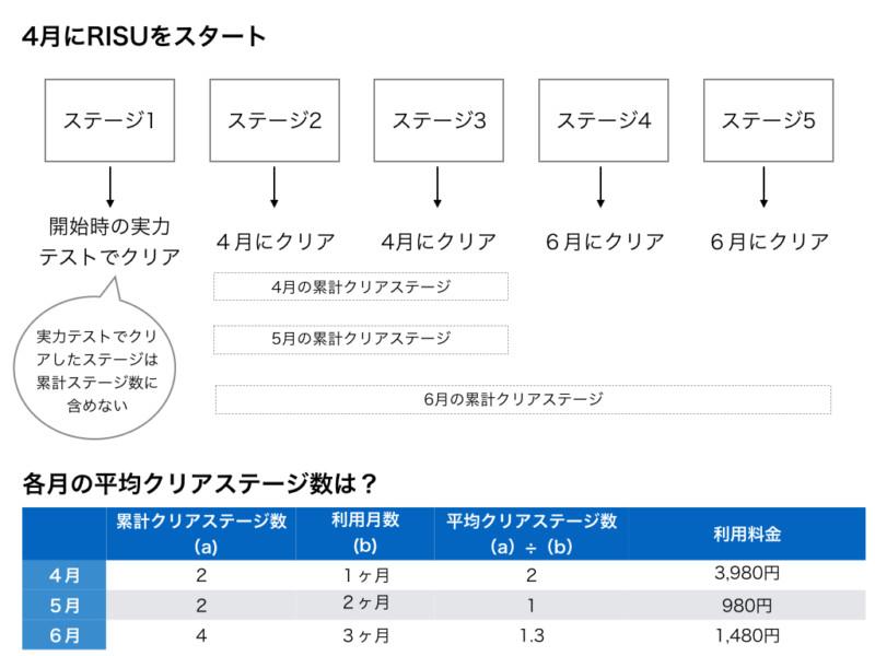 RISU算数の利用料シュミレーション
