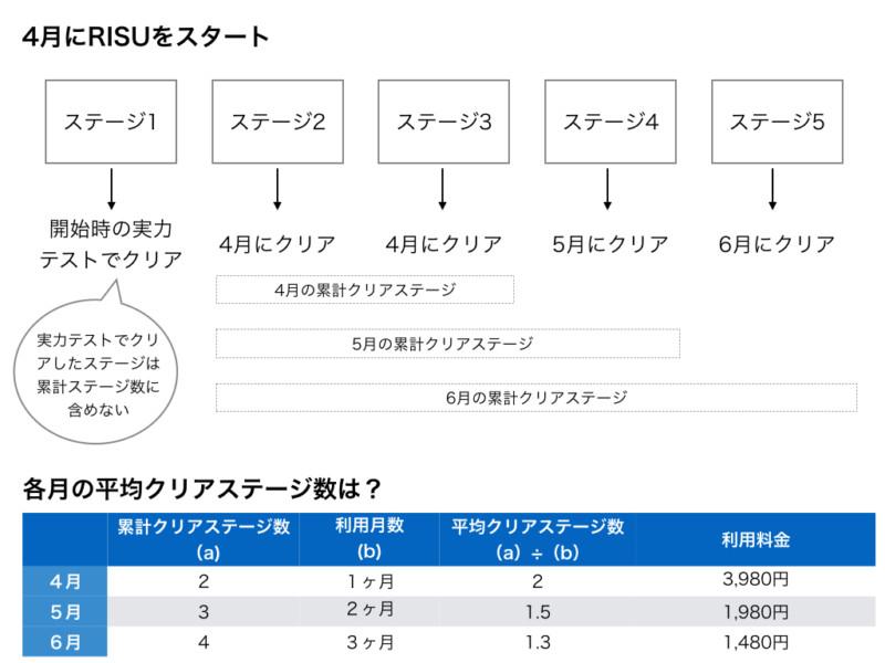 RISU算数の利用料 計算方法