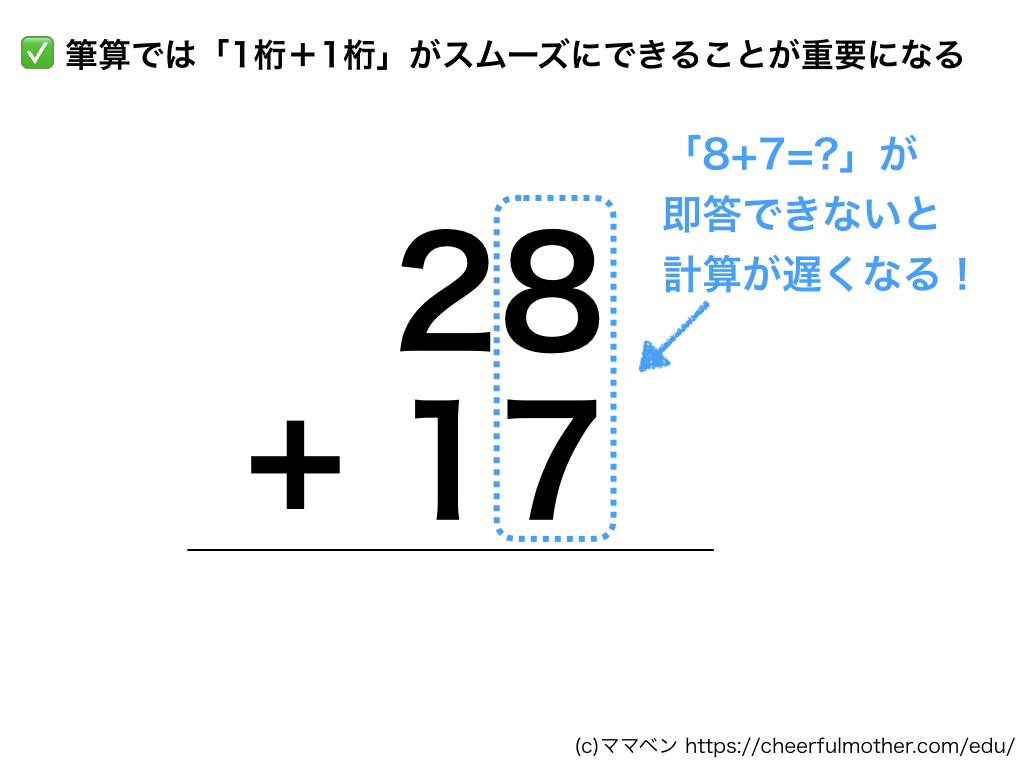筆算では1桁どうしの計算がスムーズにできることが重要