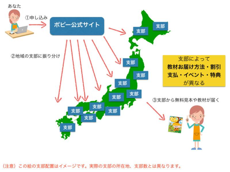 月刊ポピー 幼児ポピー 公式サイト 支部の仕組み