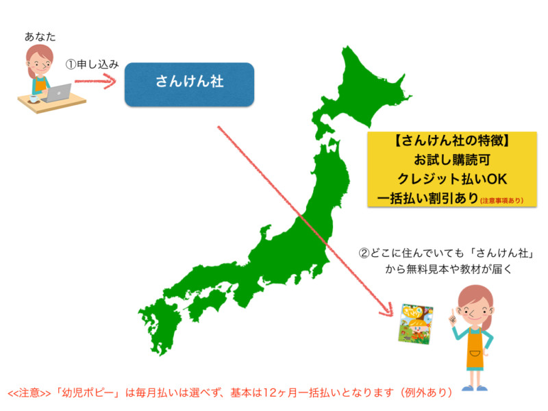 月刊ポピー「さんけん社」の仕組み