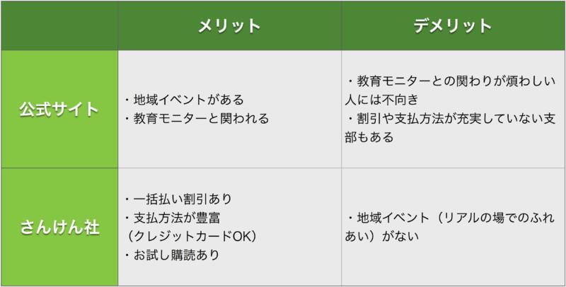 月刊ポピー 幼児ポピー 公式サイトとさんけん社のメリット・デメリット比較表