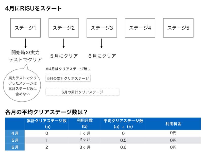 RISU算数の利用料計算(パターン2)
